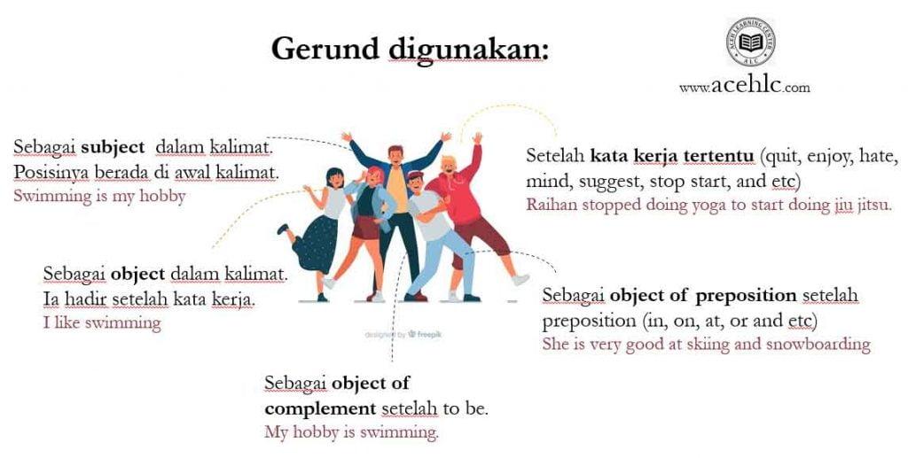 inforgrafik gerund as subject dan gerund as object